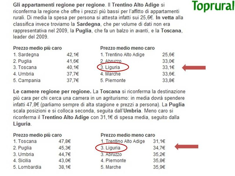 Barometro prezzi agriturismi Toprural LIGURIA