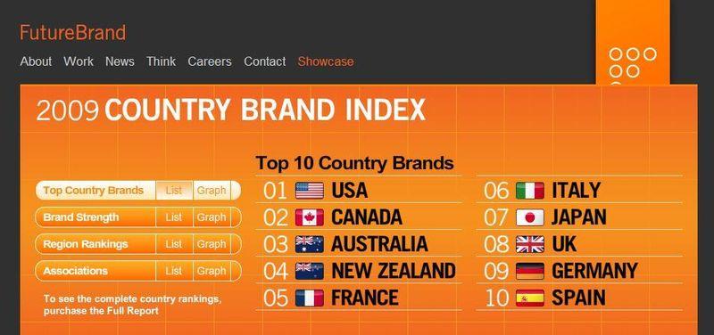 CBI2009 ranking
