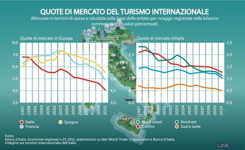 Dati turismo banca d'Italia  linkiesta 2