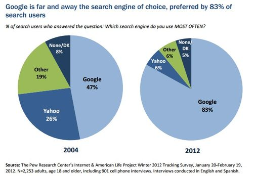 % motori ricerca 2002-2012
