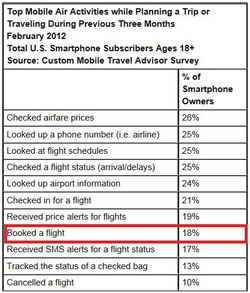 Travel Smartphone flights comscore 2