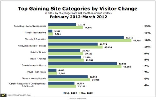 Comscore-top10-gaining-web-categories-bypercent-change-feb-v-mar-apr12