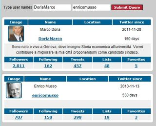 Twitter - confronto Musso Doria