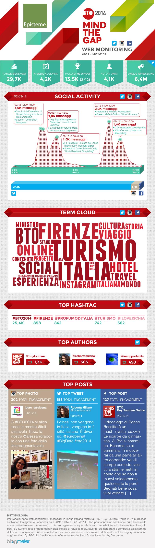 #BTO2014 infografica blogmeter